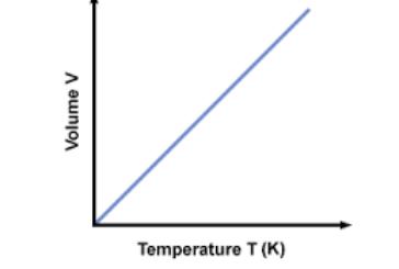 قانون شارل گیلوساک و ارتباط دما با حجم گازها در فشار ثابت