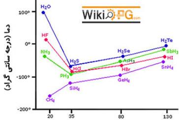 نقش پیوند هیدروژنی در انحلال پذیری