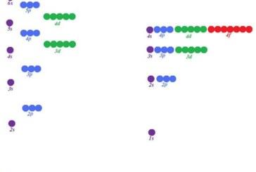 مقایسه نفوذ اوربیتال های گروه ها و دوره های جدول تناوبی