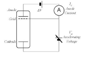 روش تجربی تعیین انرژی یونش عناصر