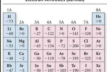 الکترون خواهی چیست و مقدار آن در جدول تناوبی چگونه تغییر می کند؟