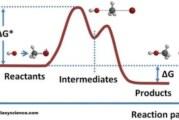 آزمون 60 تستی سینتیک شیمیایی المپیاد شیمی + پاسخنامه