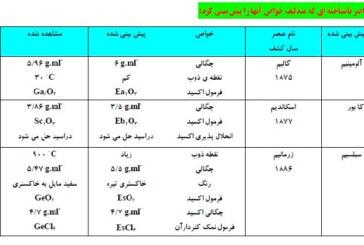 تمام جدول های مهم شیمی در یک جزوه